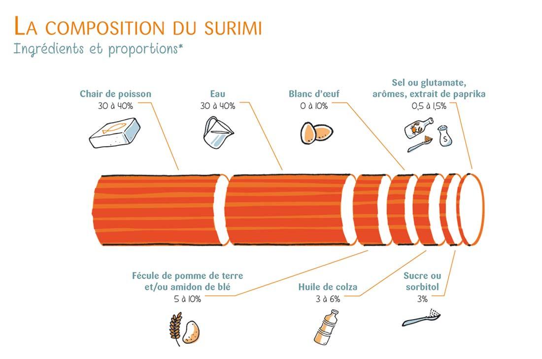 composition du surimi