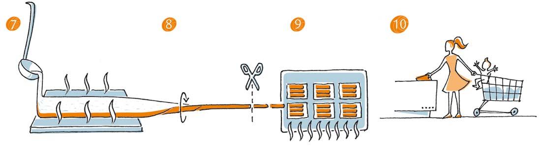 les dernières étapes de la fabrication du surimi