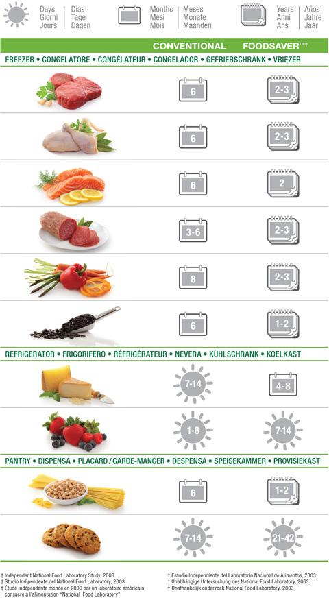 Conservation des aliments avec le Food Saver