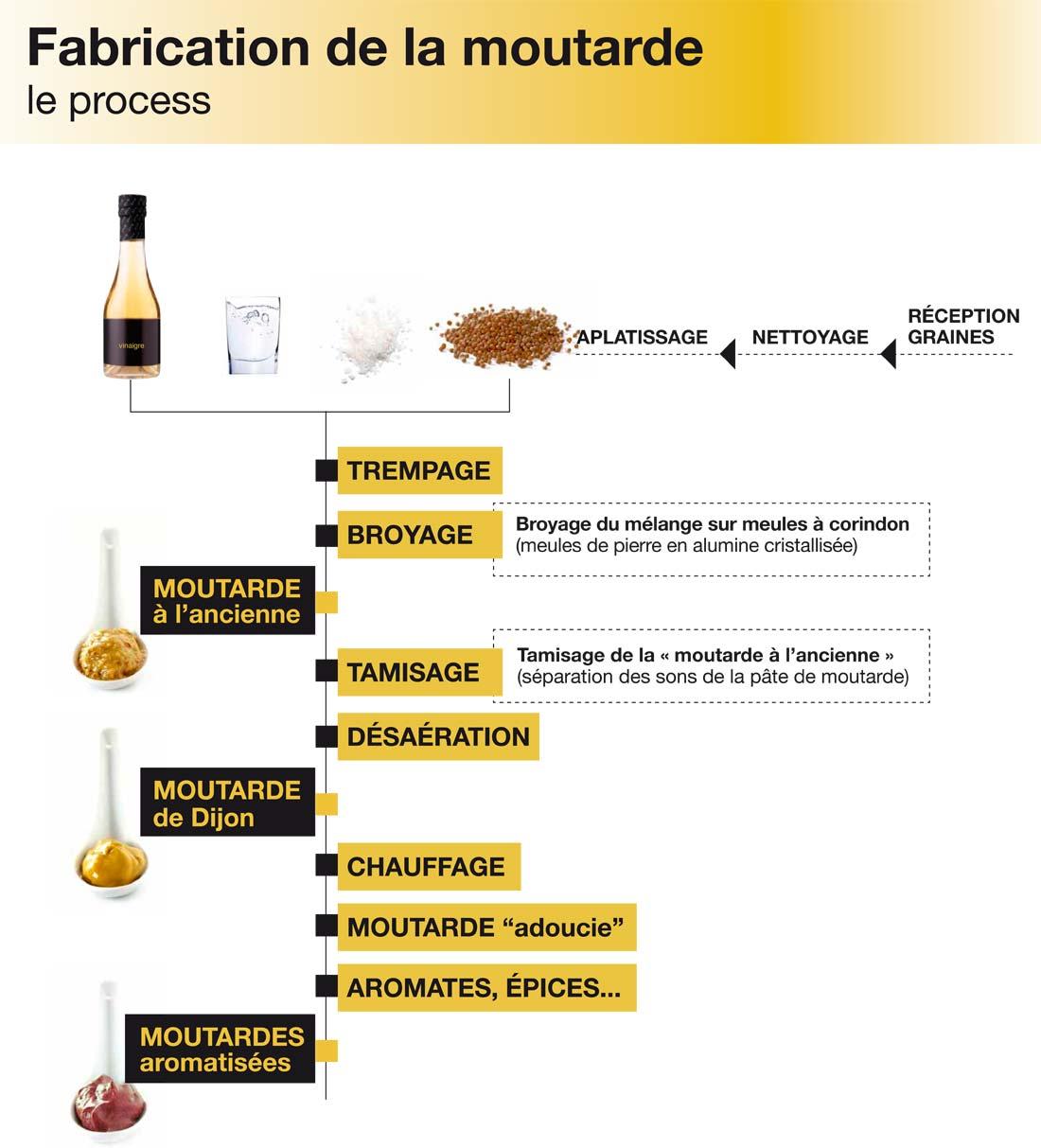 étapes de fabrication de la moutarde