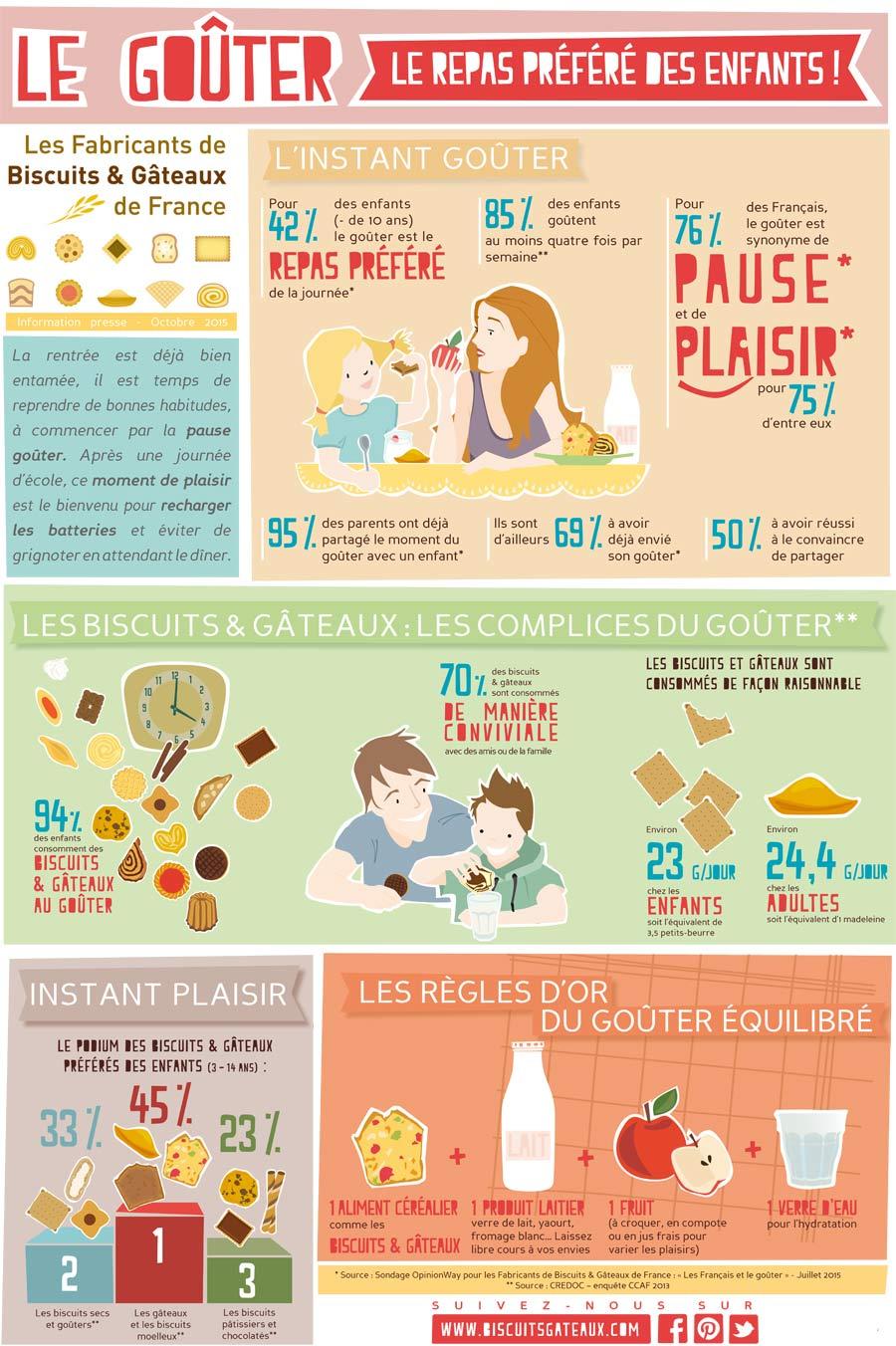 infographie instant goûter