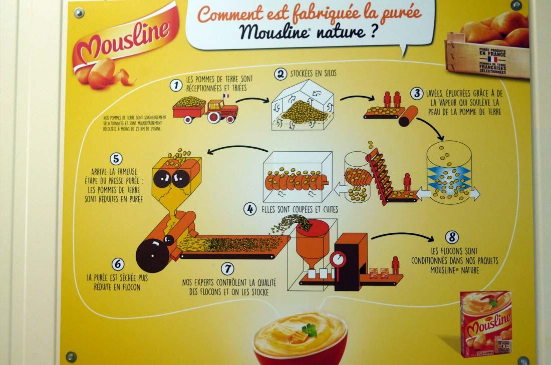 fabrication de la purée Mousline
