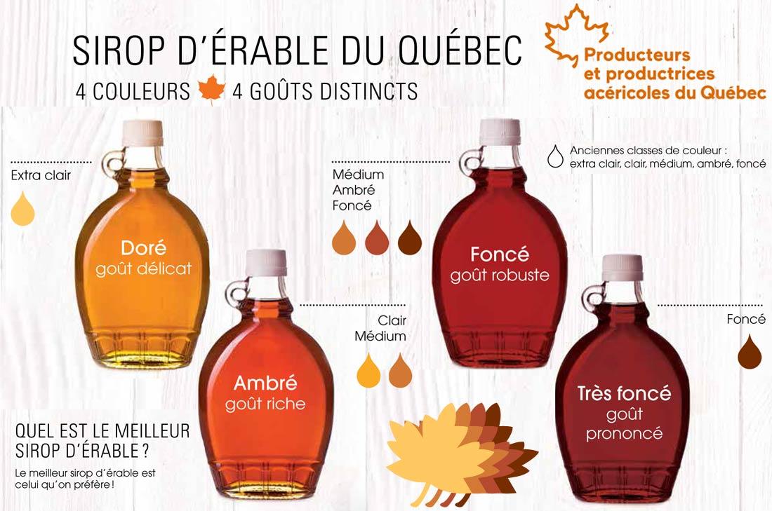 Classification sirop d'érable du Québec